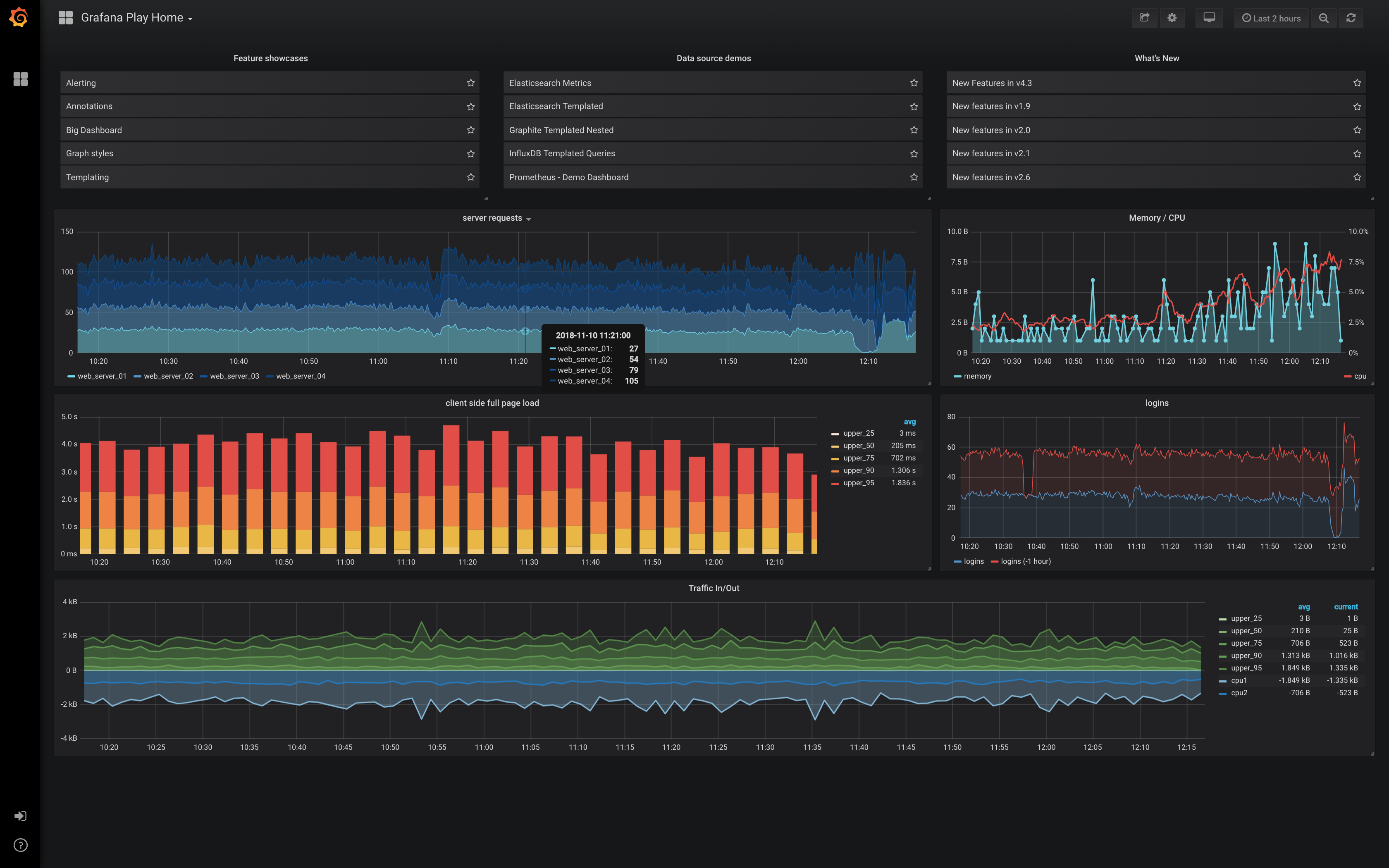 [Grafana tip] Promoting or duplicating dashboards between organizations for dev and prod instances