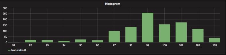 Creating Histograms in Grafana from Prometheus buckets